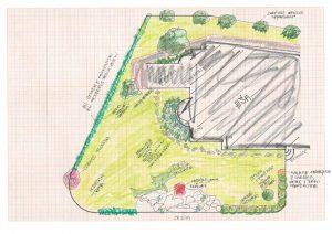 Skerca Načrtovanje vrta